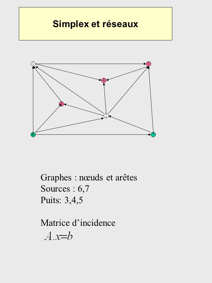 Graphes : nœuds et arêtes Sources : 6,7 Puits: 3,4,5