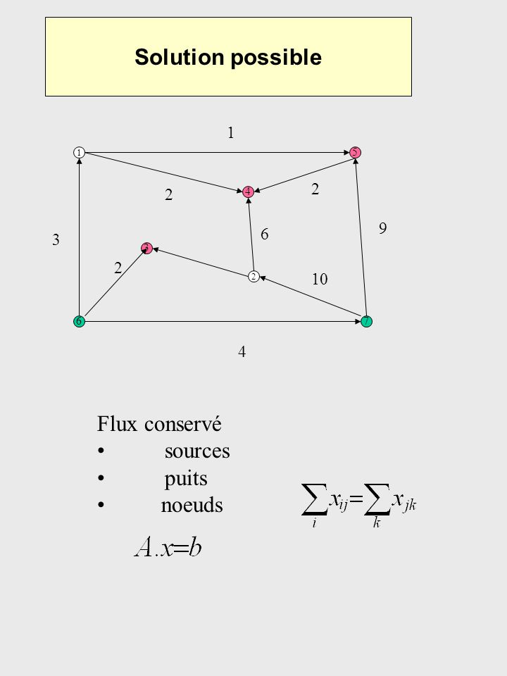 Solution possible Flux conservé sources puits noeuds 1 2 2 9 6 3 2 10