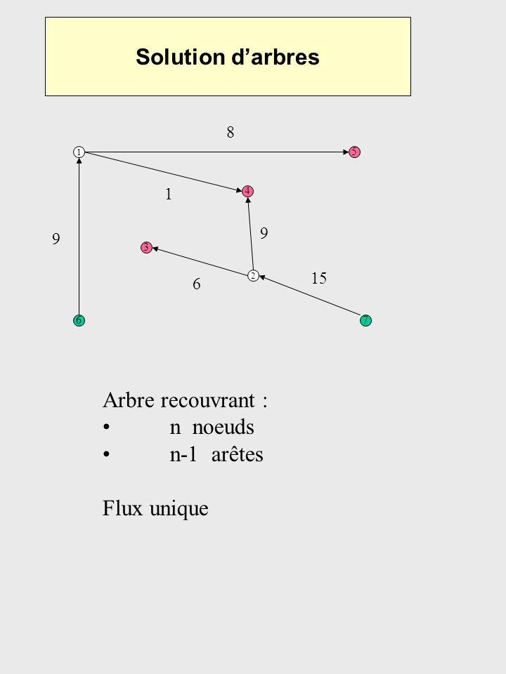 Solution d'arbres Arbre recouvrant : n noeuds n-1 arêtes Flux unique 8