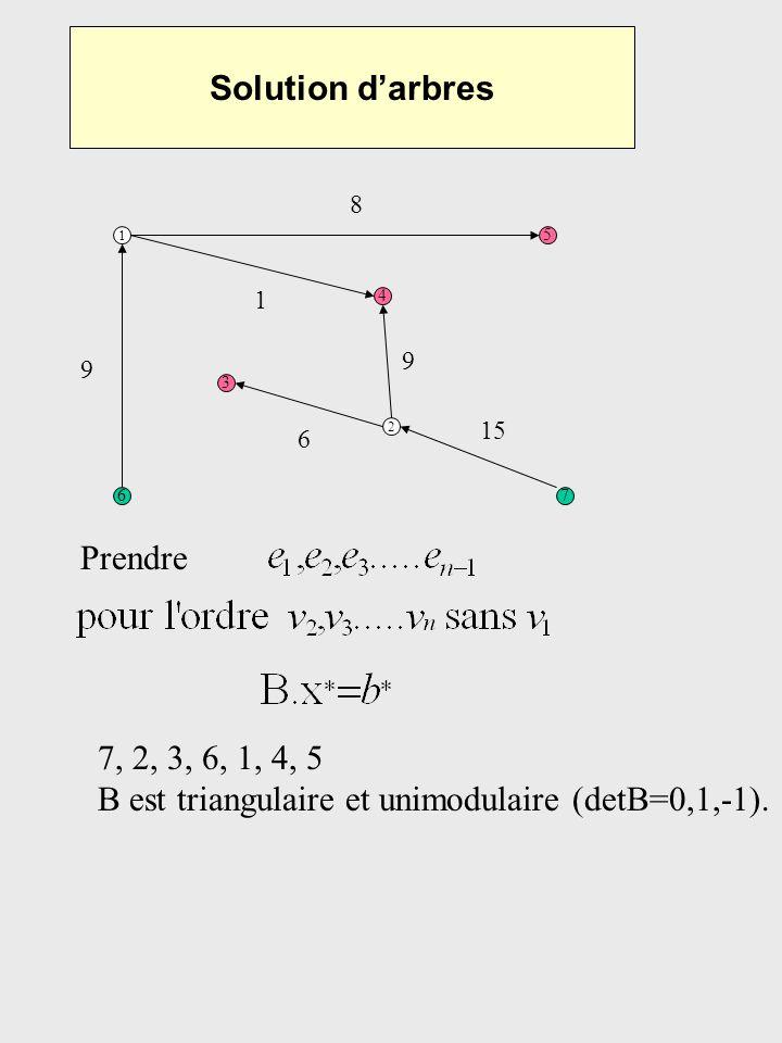 B est triangulaire et unimodulaire (detB=0,1,-1).