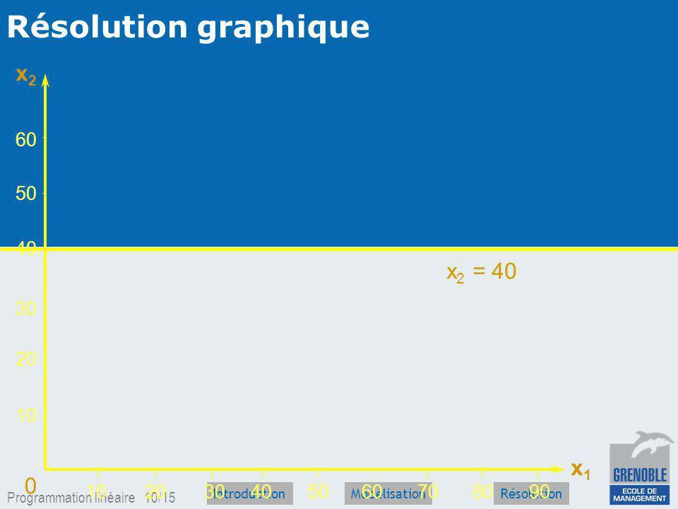 Résolution graphique x2 x2 = 40 x1 60 50 40 30 20 10 10 20 30 40 50 60