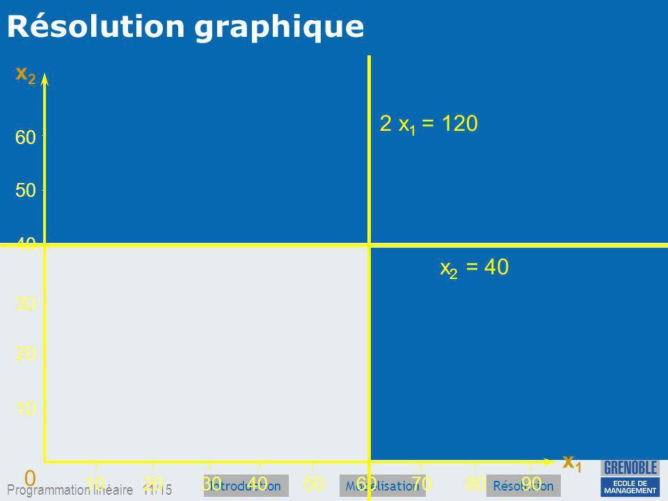 Résolution graphique x2 2 x1 = 120 x2 = 40 x1 60 50 40 30 20 10 10 20