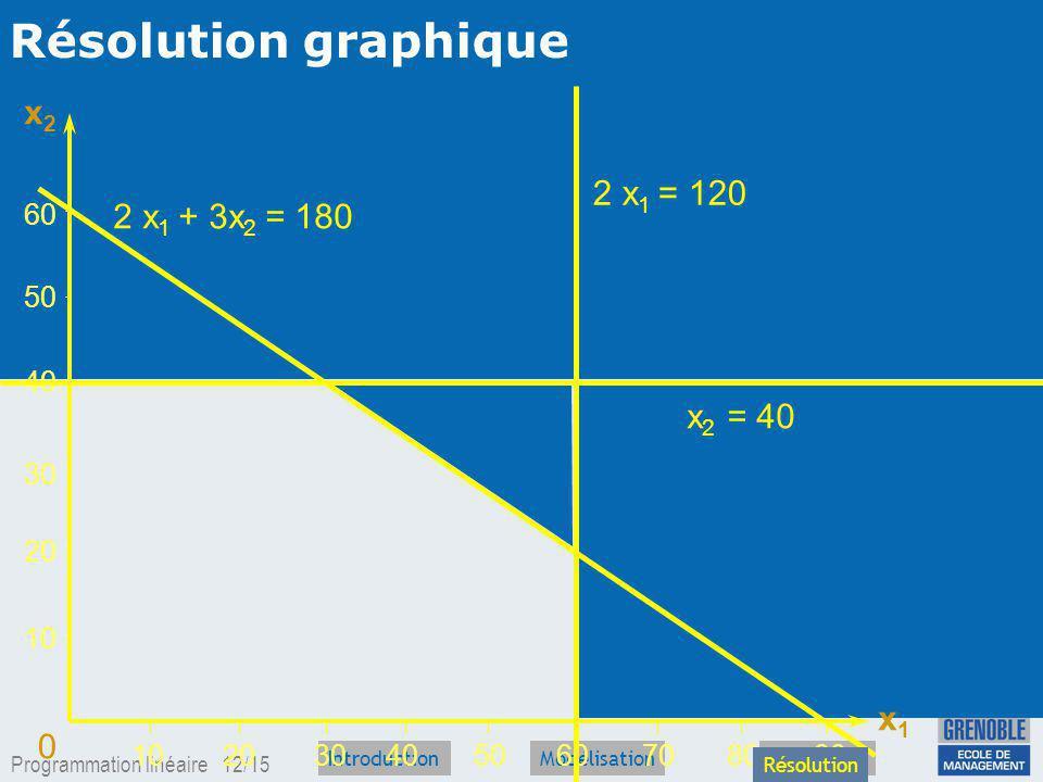 Résolution graphique x2 2 x1 = 120 2 x1 + 3x2 = 180 x2 = 40 x1 60 50