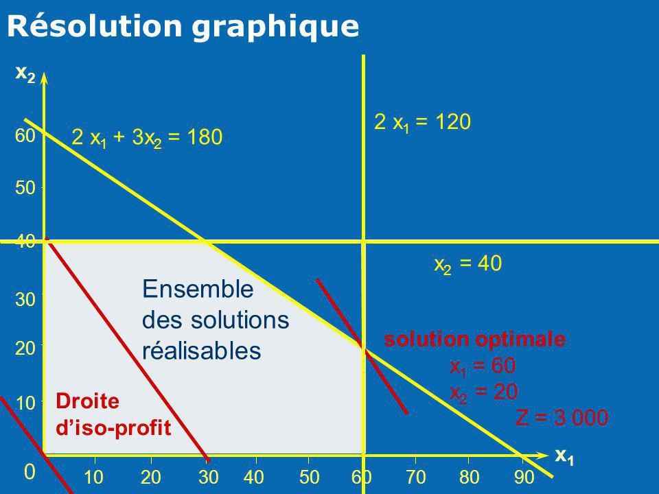 Résolution graphique Ensemble des solutions réalisables x2 2 x1 = 120