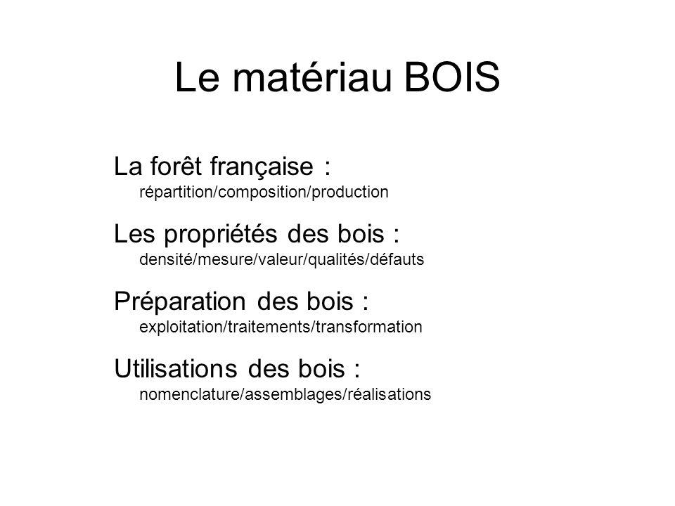 Le matériau BOIS La forêt française : répartition/composition/production. Les propriétés des bois : densité/mesure/valeur/qualités/défauts.