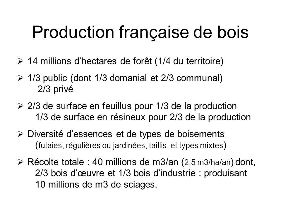 Production française de bois