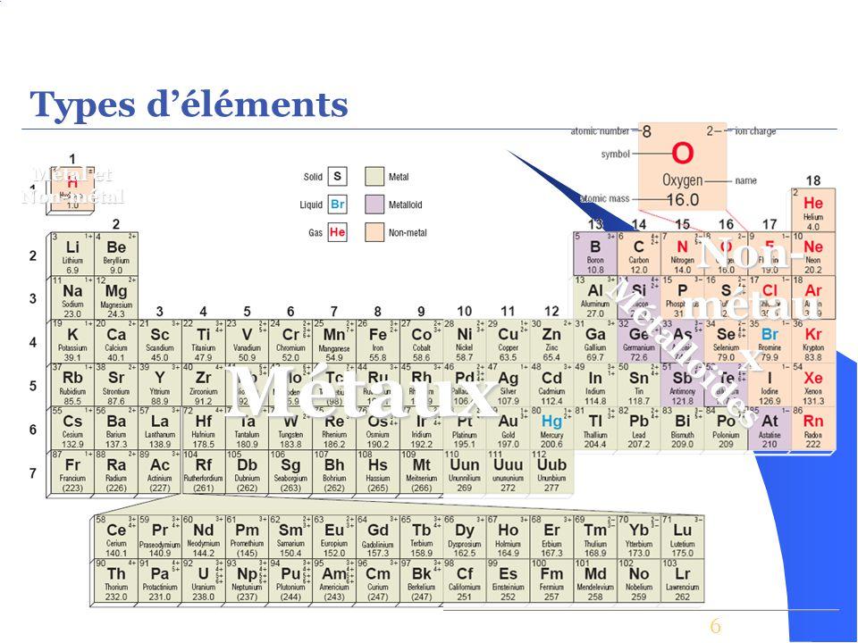 Types d'éléments Métal et Non-métal Non-métaux Métalloïdes Métaux 6
