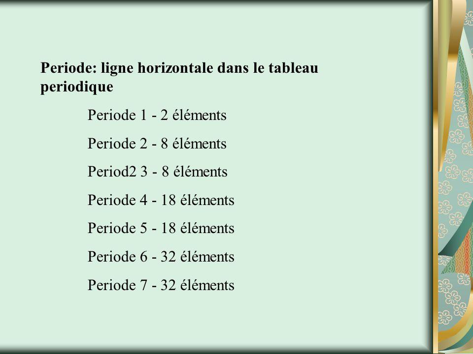 Periode: ligne horizontale dans le tableau periodique