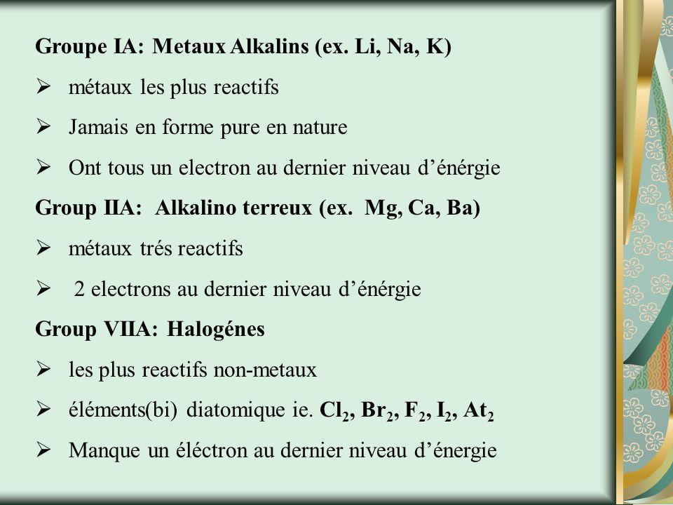 Groupe IA: Metaux Alkalins (ex. Li, Na, K)