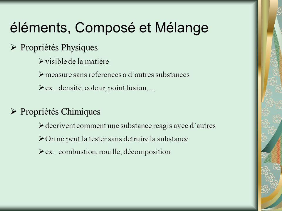 éléments, Composé et Mélange