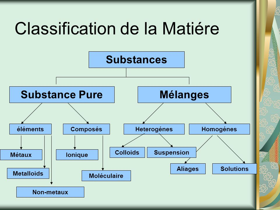 Classification de la Matiére