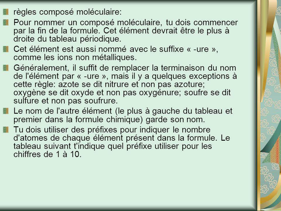 règles composé moléculaire:
