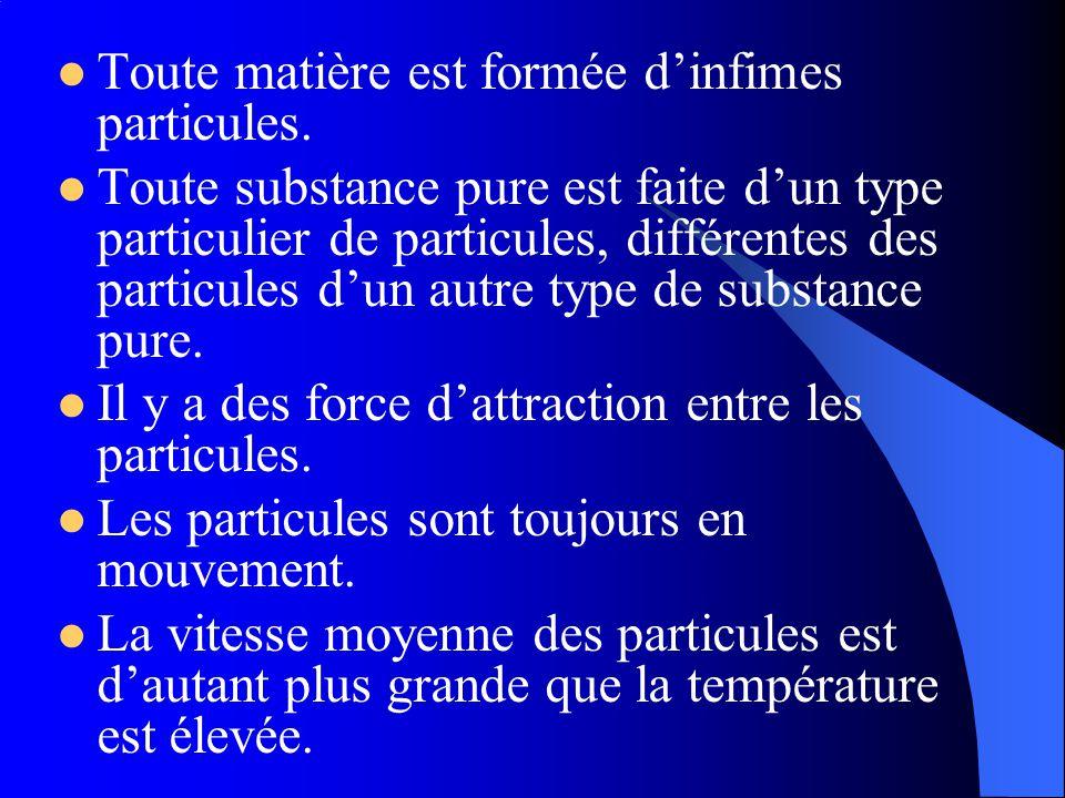 Toute matière est formée d'infimes particules.