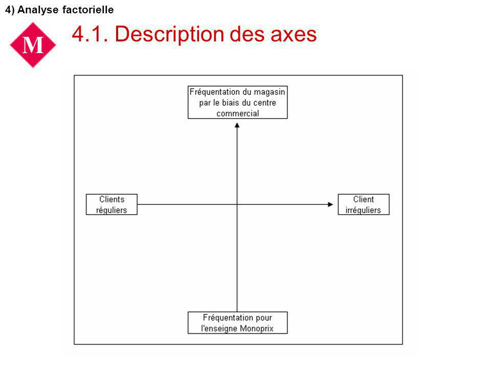 4) Analyse factorielle 4.1. Description des axes