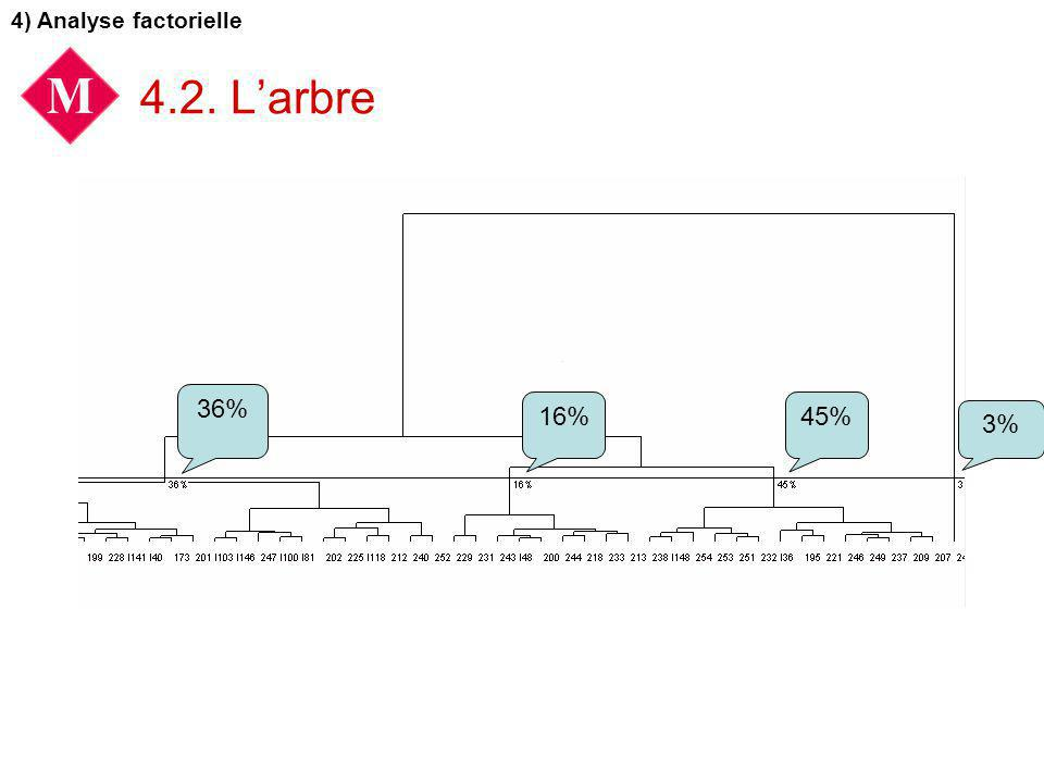 4) Analyse factorielle 4.2. L'arbre 36% 16% 45% 3%
