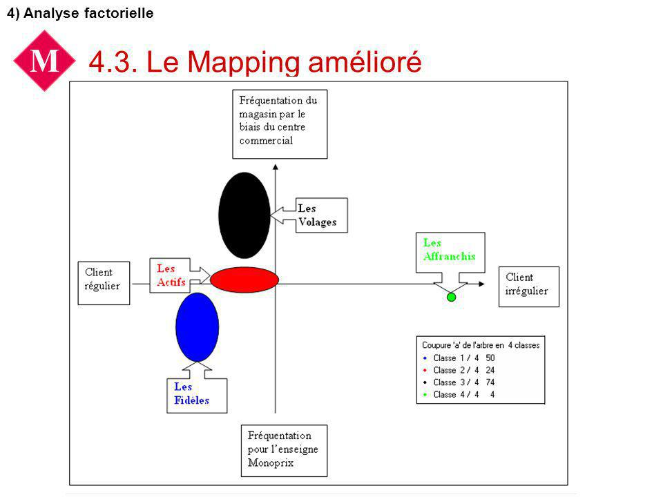 4) Analyse factorielle 4.3. Le Mapping amélioré