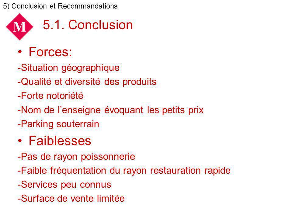 5.1. Conclusion Forces: Faiblesses -Situation géographique
