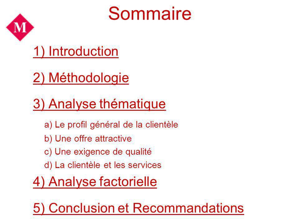 Sommaire 1) Introduction 2) Méthodologie 3) Analyse thématique