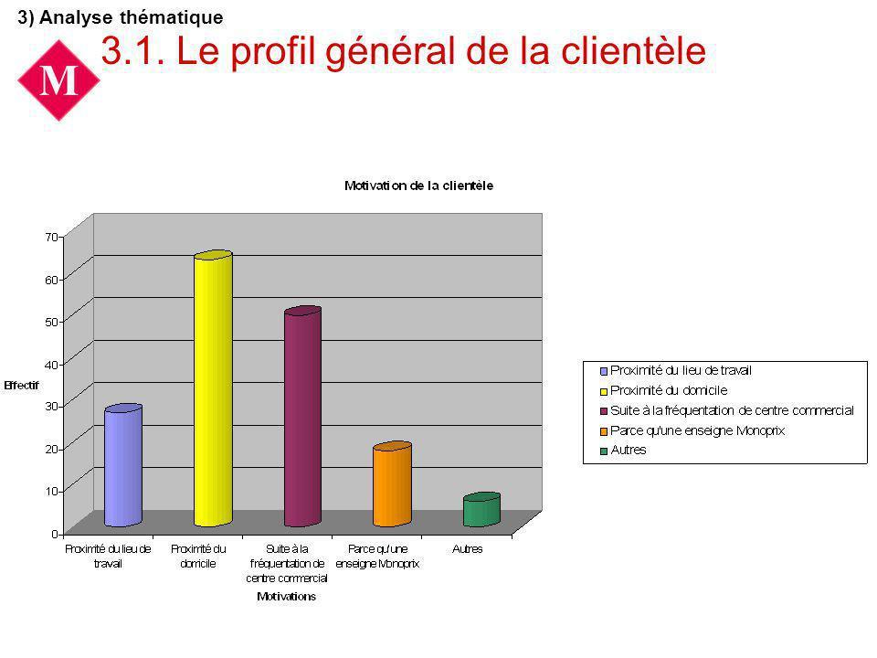 3.1. Le profil général de la clientèle