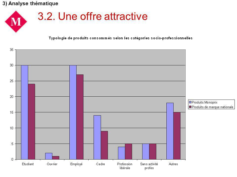 3) Analyse thématique 3.2. Une offre attractive