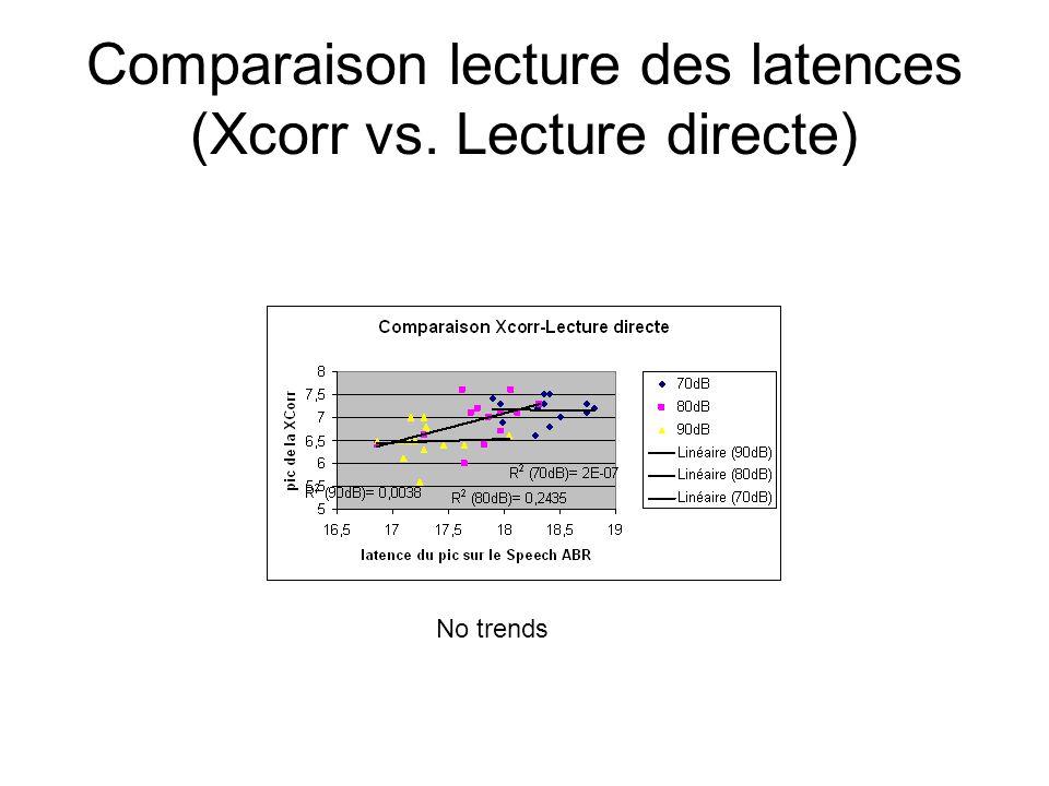 Comparaison lecture des latences (Xcorr vs. Lecture directe)