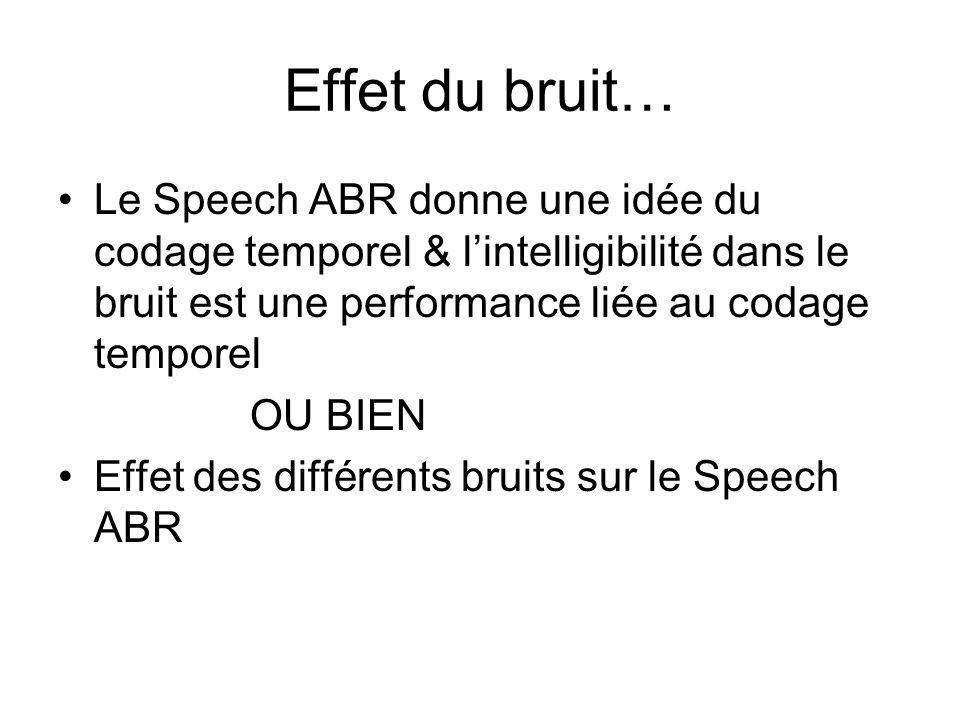 Effet du bruit… Le Speech ABR donne une idée du codage temporel & l'intelligibilité dans le bruit est une performance liée au codage temporel.