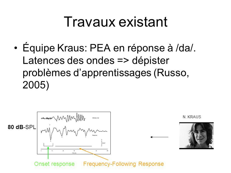 Travaux existant Équipe Kraus: PEA en réponse à /da/. Latences des ondes => dépister problèmes d'apprentissages (Russo, 2005)