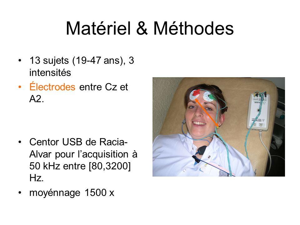 Matériel & Méthodes 13 sujets (19-47 ans), 3 intensités