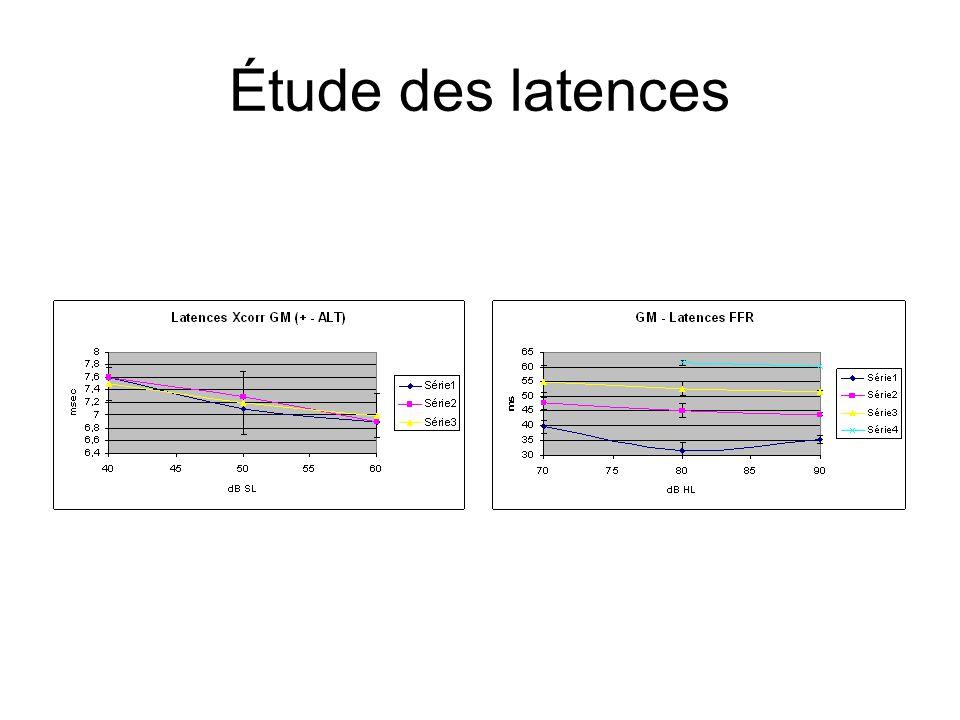Étude des latences