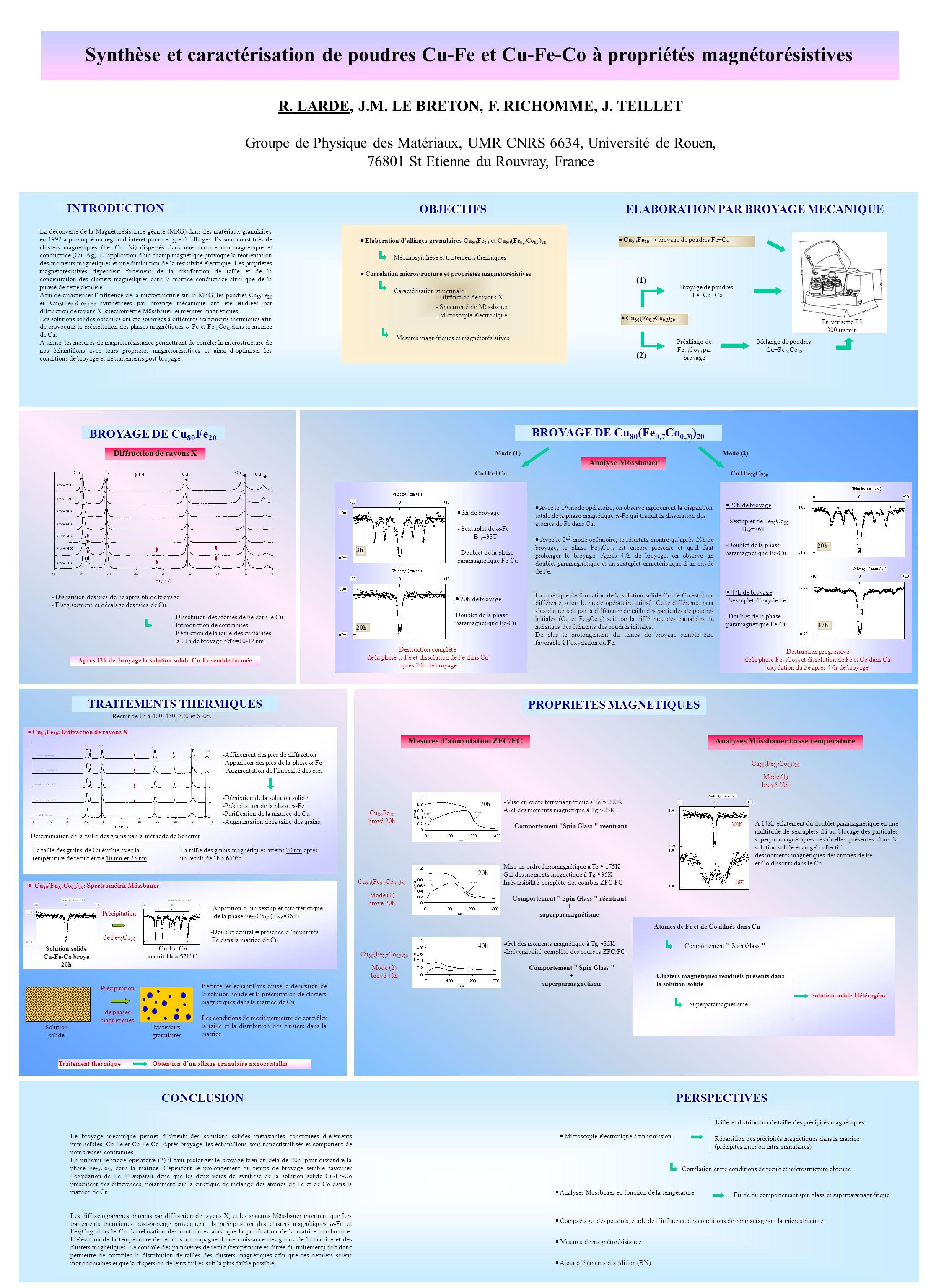 Synthèse et caractérisation de poudres Cu-Fe et Cu-Fe-Co à propriétés magnétorésistives