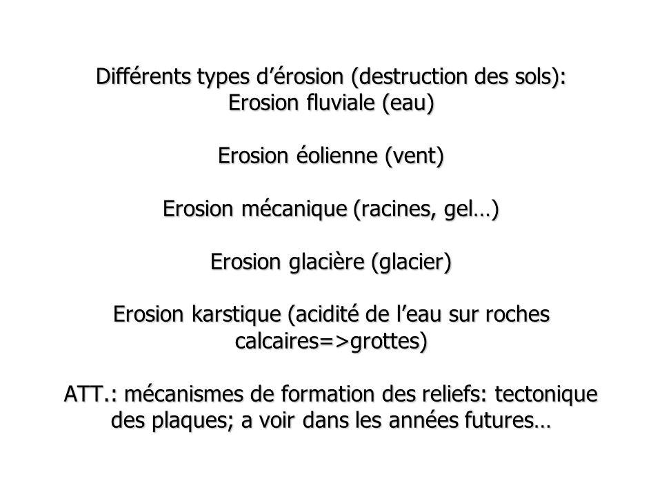 Différents types d'érosion (destruction des sols): Erosion fluviale (eau) Erosion éolienne (vent) Erosion mécanique (racines, gel…) Erosion glacière (glacier) Erosion karstique (acidité de l'eau sur roches calcaires=>grottes) ATT.: mécanismes de formation des reliefs: tectonique des plaques; a voir dans les années futures…