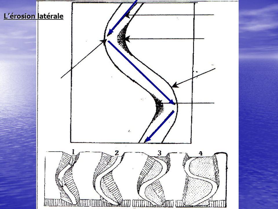 L'érosion latérale