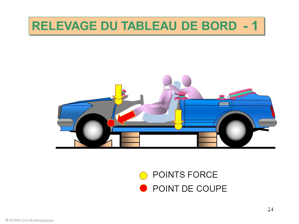 - 1 RELEVAGE DU TABLEAU DE BORD POINTS FORCE POINT DE COUPE