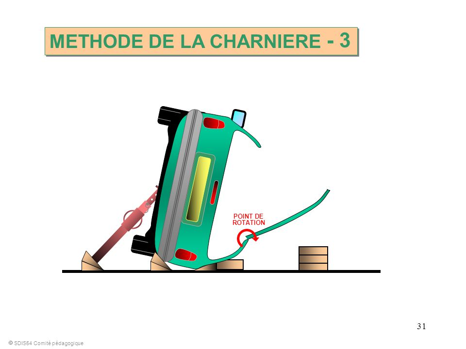 - 3 METHODE DE LA CHARNIERE POINT DE ROTATION
