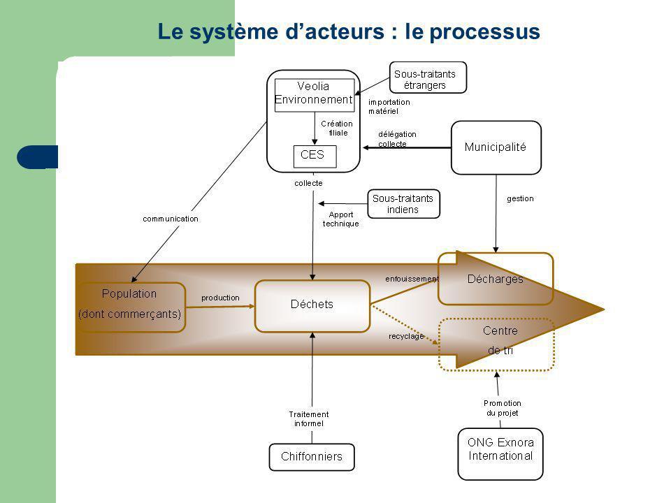 Le système d'acteurs : le processus