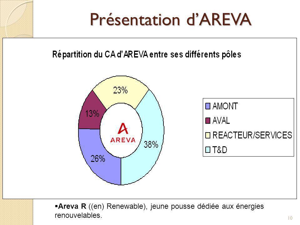 Présentation d'AREVA Le groupe est constitué de 6 filiales :