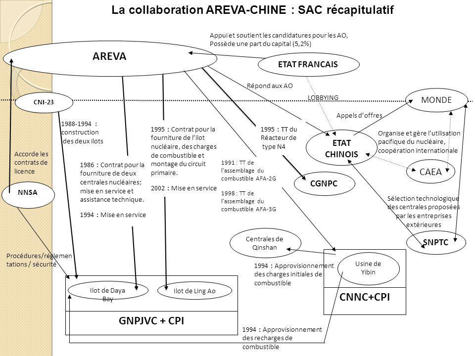 La collaboration AREVA-CHINE : SAC récapitulatif