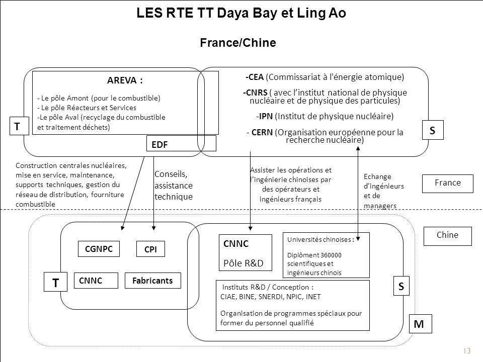 LES RTE TT Daya Bay et Ling Ao