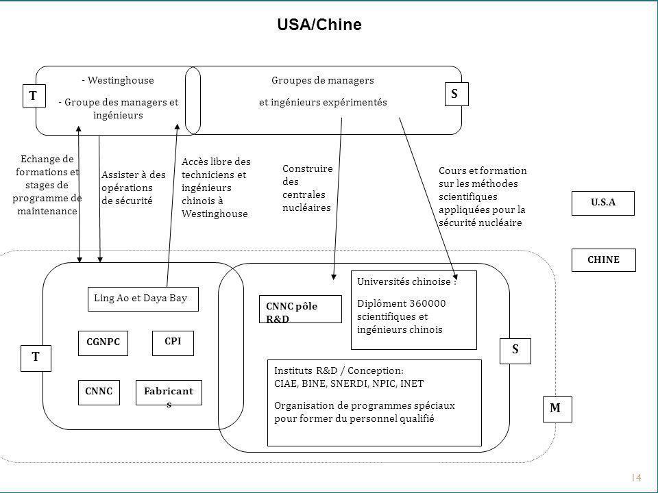 USA/Chine Accès libre des techniciens et ingénieurs chinois à Westinghouse. Construire des centrales nucléaires.