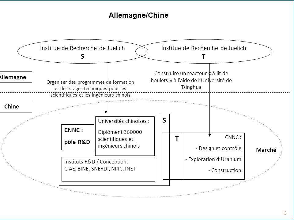 Allemagne/Chine S T S T Institue de Recherche de Juelich
