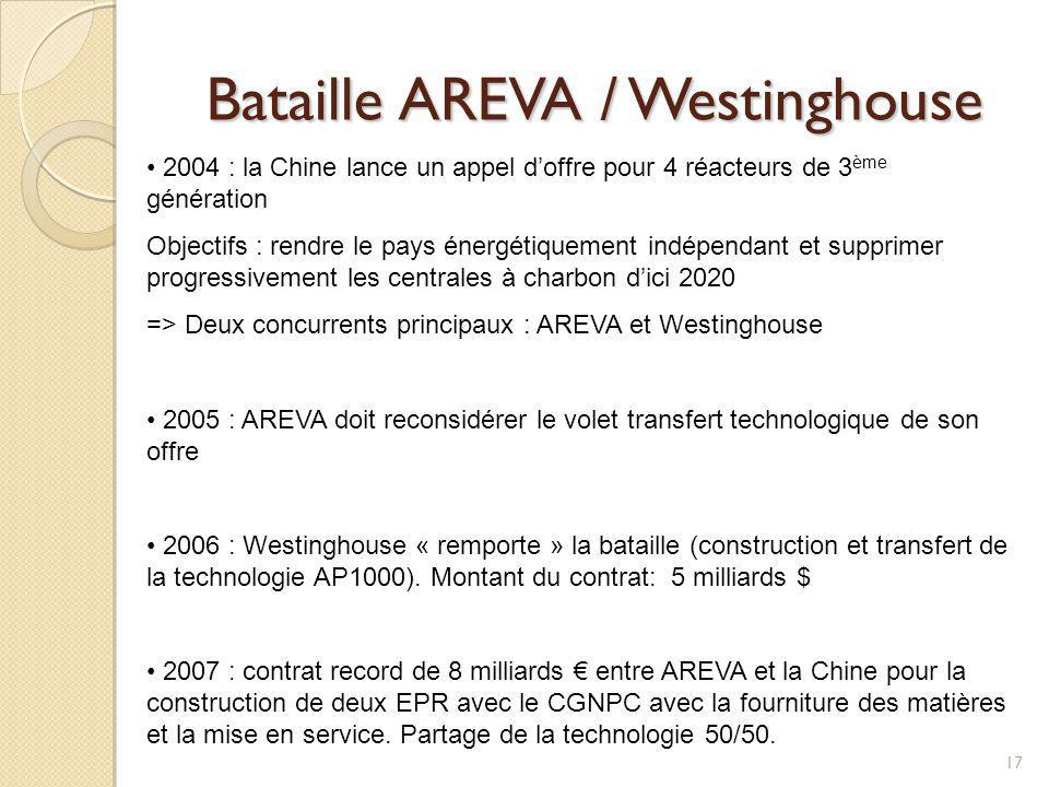 Bataille AREVA / Westinghouse