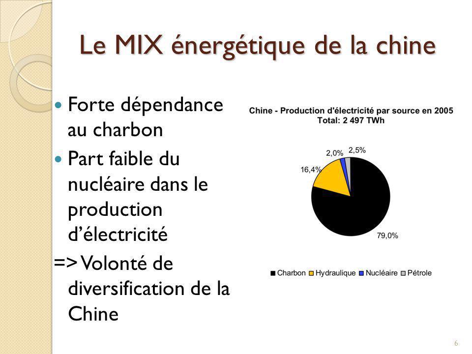 Le MIX énergétique de la chine