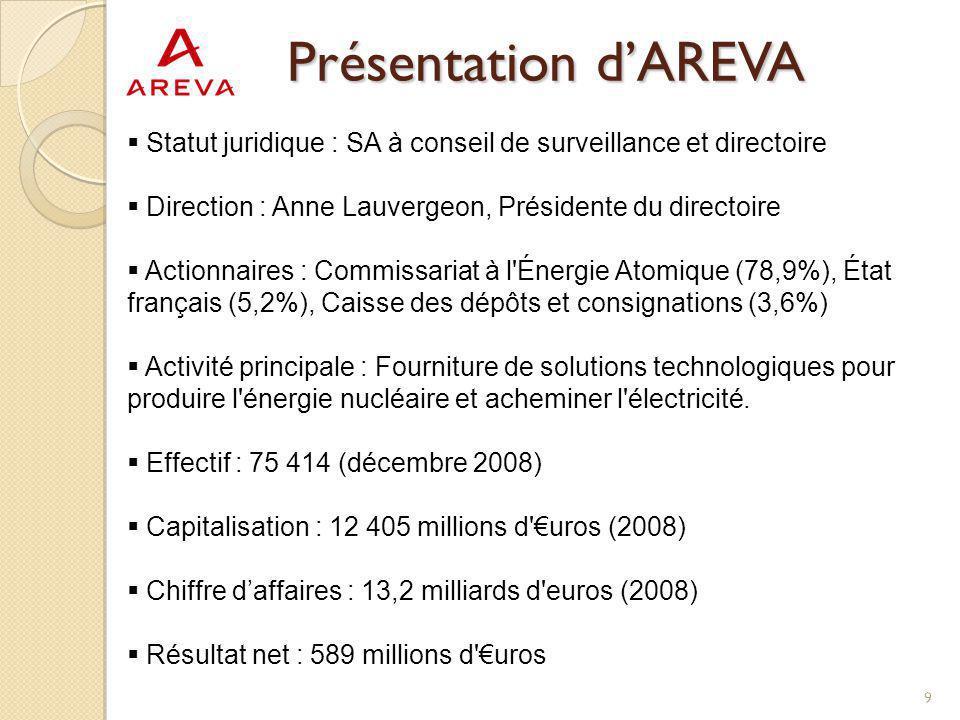 Présentation d'AREVA Statut juridique : SA à conseil de surveillance et directoire. Direction : Anne Lauvergeon, Présidente du directoire.
