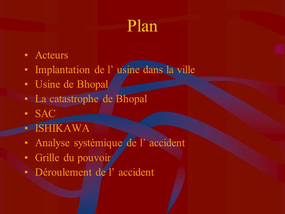 Plan Acteurs Implantation de l' usine dans la ville Usine de Bhopal
