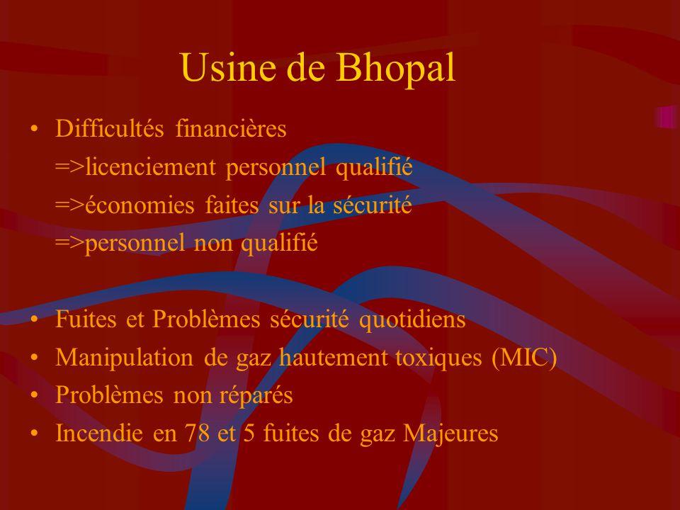 Usine de Bhopal Difficultés financières