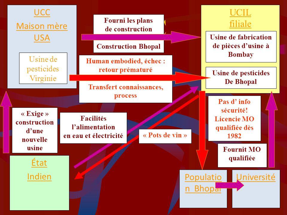 SAC UCC Maison mère USA UCIL filiale État Indien Populatio n Bhopal
