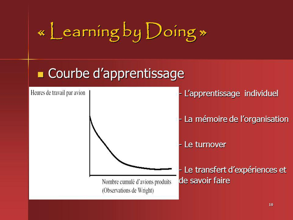 « Learning by Doing » Courbe d'apprentissage