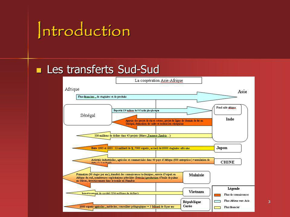 Introduction Les transferts Sud-Sud
