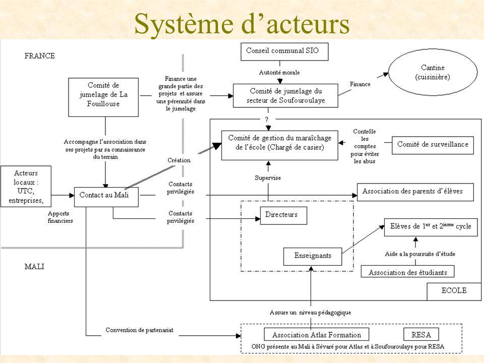 Système d'acteurs
