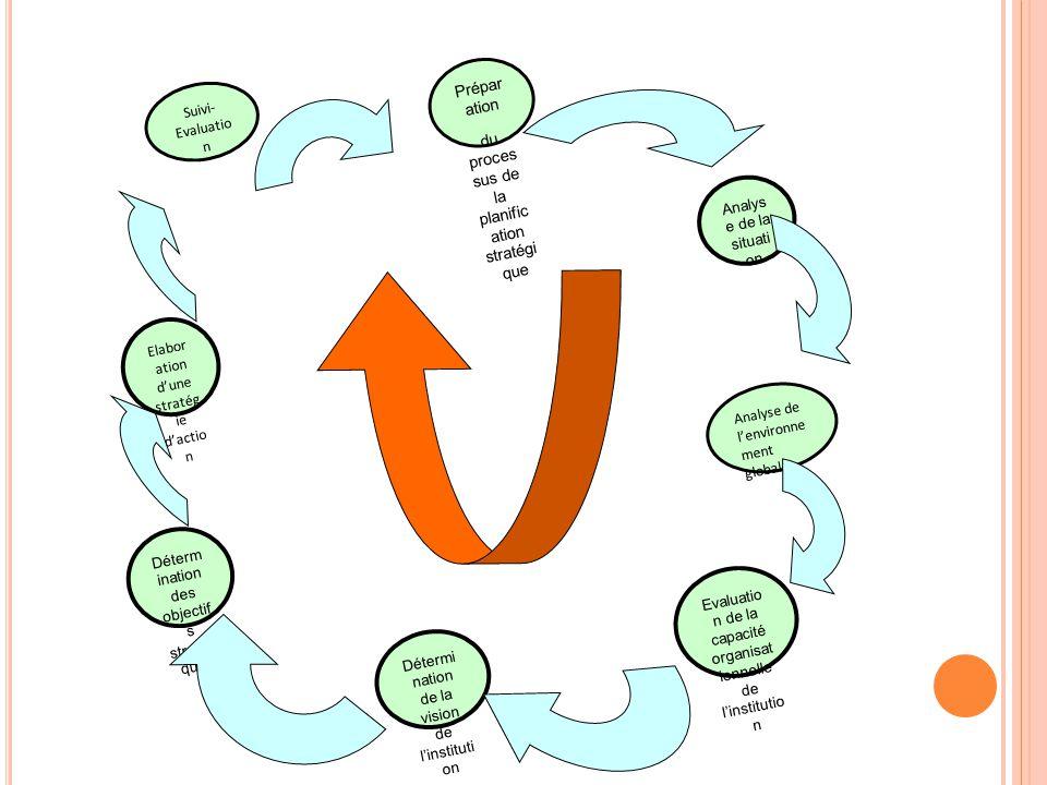 du proces sus de la planific ation stratégi que